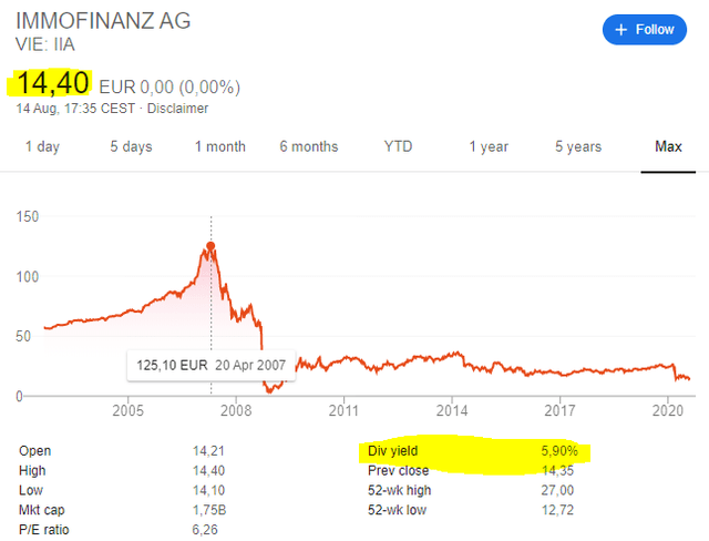 Immofinanz stock price chart