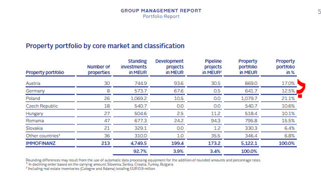 Immofinanz AG portfolio overview – Source: Immofinanz AG Annual Report 2019