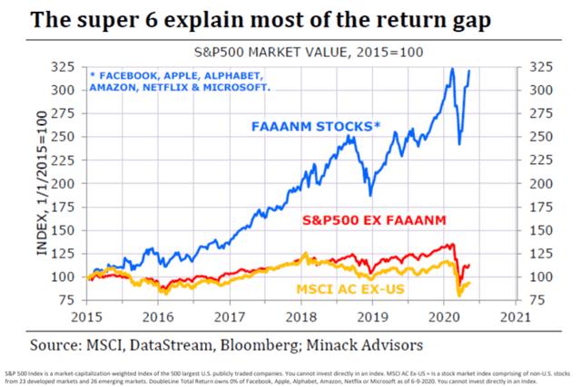 Angry Bear »Por que, em face da pior economia dos EUA desde a Grande Depressão, o mercado de ações está perto de recordes? 9