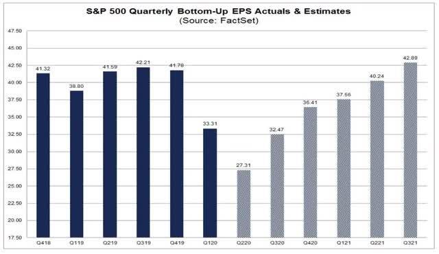 Angry Bear »Por que, em face da pior economia dos EUA desde a Grande Depressão, o mercado de ações está perto de recordes? 6