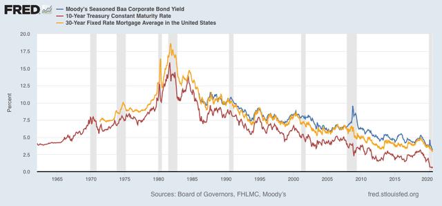 Angry Bear »Por que, em face da pior economia dos EUA desde a Grande Depressão, o mercado de ações está perto de recordes? 3