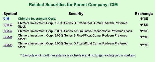 CIM Related Securities