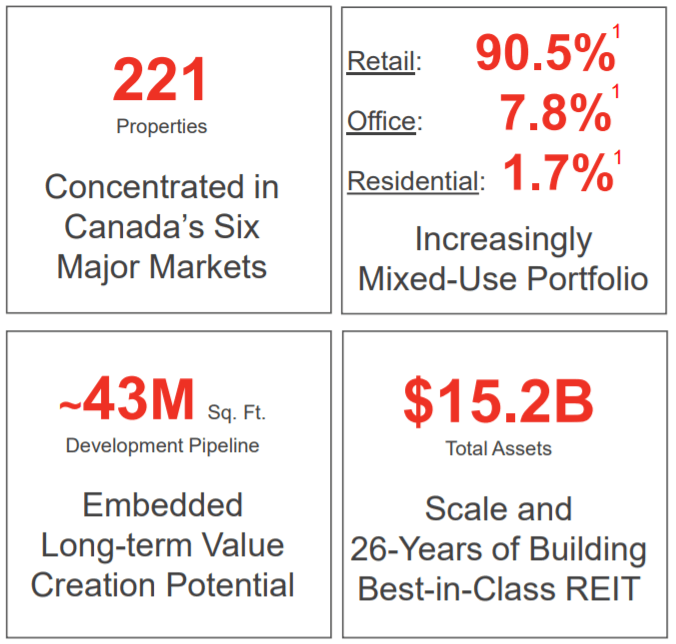 riocan dividend reinvestment plan purchases