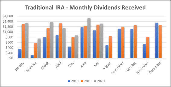 Jane - Traditional IRA - 7-2020 Monthly Bar Graph