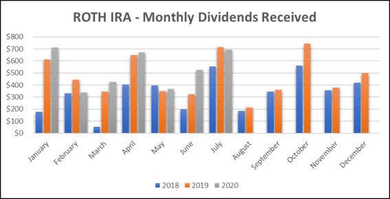 Jane - Roth IRA - 7-2020 Monthly Bar Graph