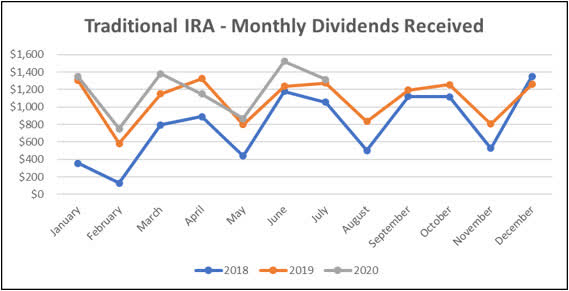 Jane - Traditional IRA - 7-2020 Monthly Line Graph