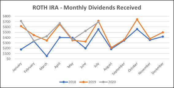 Jane - Roth IRA - 7-2020 Monthly Line Graph