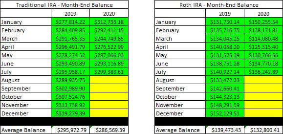Account Balances - 7-2020