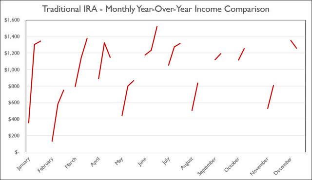 Traditional IRA - 7-2020 - Monthly Year-Over-Year Comparison