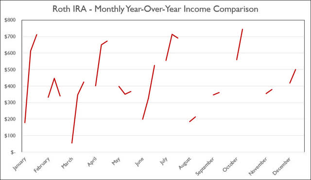 Roth IRA - 7-2020 - Monthly Year-Over-Year Comparison