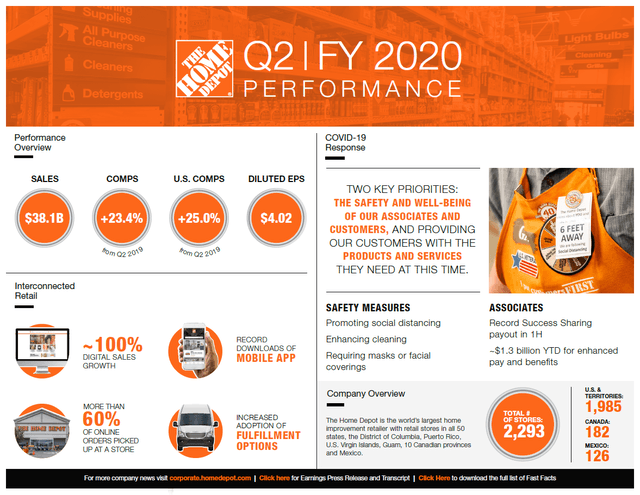 Home Depot 2Q 2020 Infographic