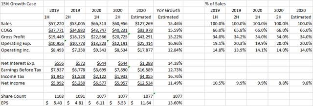 Home Depot 2020 Earnings Model