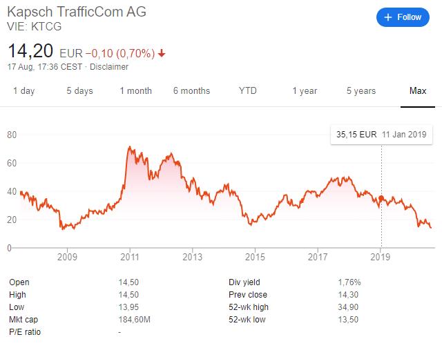 Kapsch TrafficCom stock price history