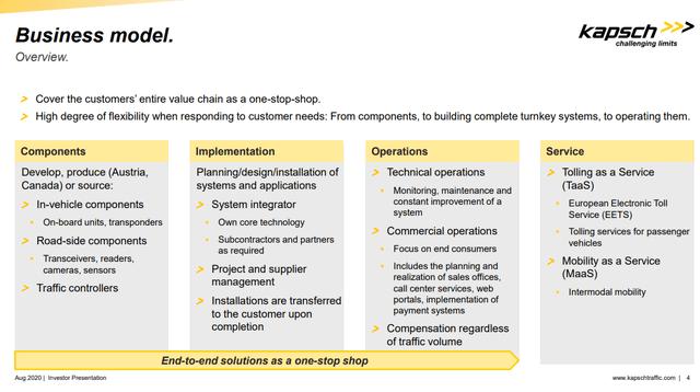 Kapsch TrafficCom business model – Source: Kapsch TrafficCom IR
