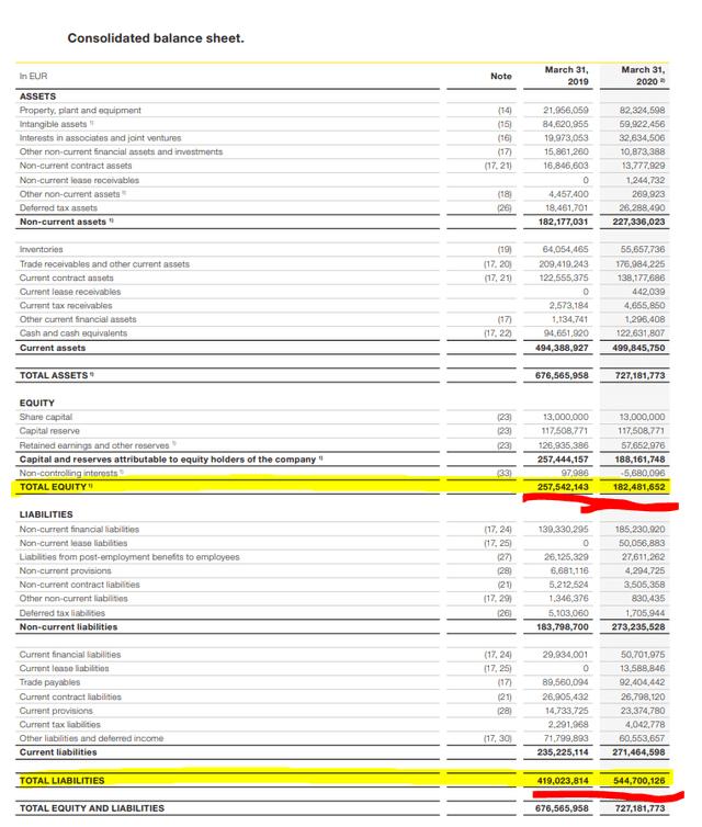Kapsch TrafficCom balance sheet