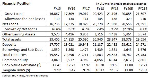 Umpqua Holdings balance Sheet Forecast