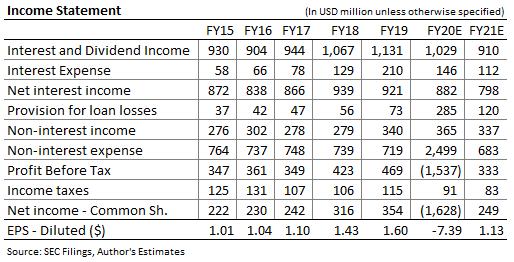 Umpqua Holdings Income Forecast