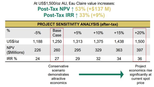 Eau Claire Gold Mine Economic Analysis