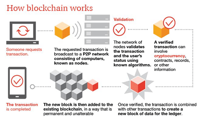 Making sense of bitcoin and blockchain: PwC