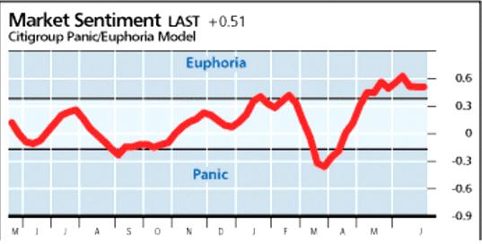Citi Panic/Euphoria