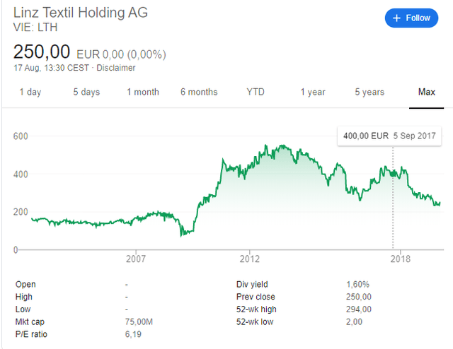Linz Textil stock price chart