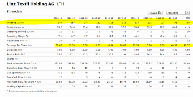 Linz Textil stock fundamentals – Source: Linz Textil Stock Quote