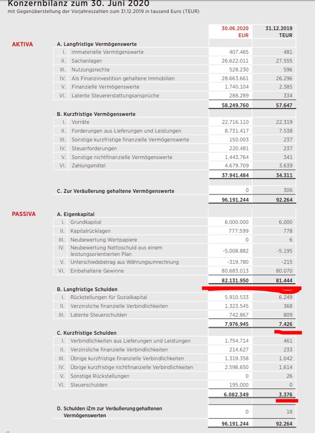 Linz Textil balance sheet – Source: Linz Textil IR