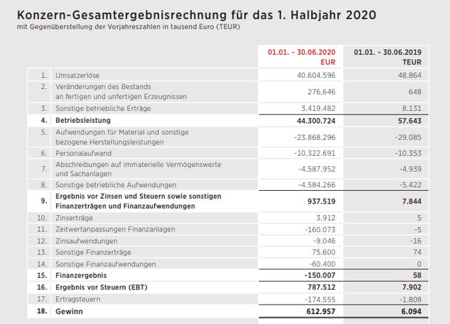 Linz Textil income statement – Source: Linz Textil IR