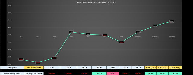 Coeur Mining: Earnings Trend Finally Improving With Higher Metals Prices (NYSE:CDE) 6