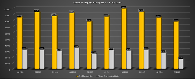 Coeur Mining: Earnings Trend Finally Improving With Higher Metals Prices (NYSE:CDE) 1