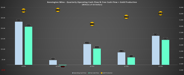 Coeur Mining: Earnings Trend Finally Improving With Higher Metals Prices (NYSE:CDE) 3