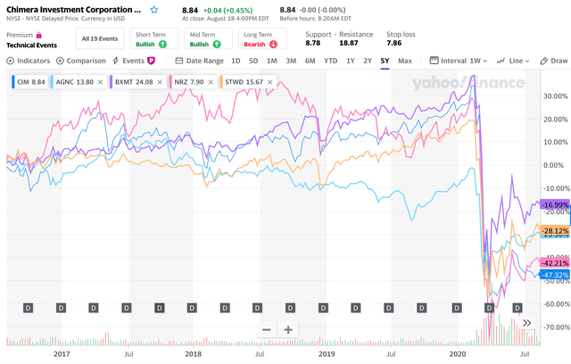 CIM 5 year comparison chart