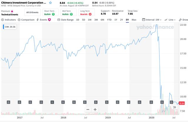 CIM 5 year chart