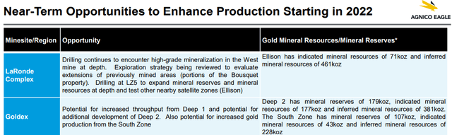 Agnico Eagle Gold Mine 2020 Opportunities