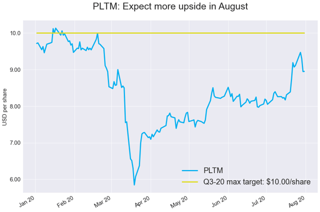 PLTM Weekly: Our Bullish Target Likely To Be Hit This Month (NYSEARCA:PLTM) 1