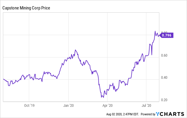 Capstone Mining: The Perfect Candidate To Benefit From Strong Copper And Silver Prices (OTCMKTS:CSFFF)