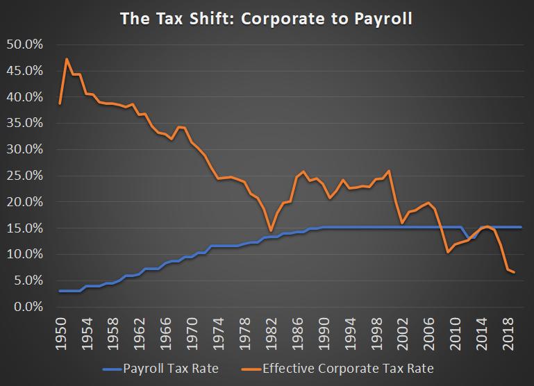 The Big Tax Shift