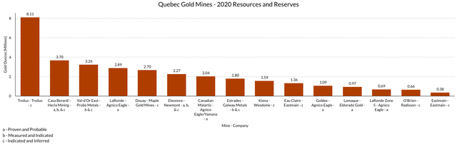 Quebec Gold Mines 2020 Resources and Reserves