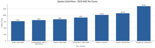 Quebec Gold Mines 2019 AISC per Ounce