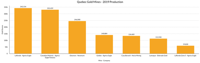Quebec Gold Mines 2019 Production