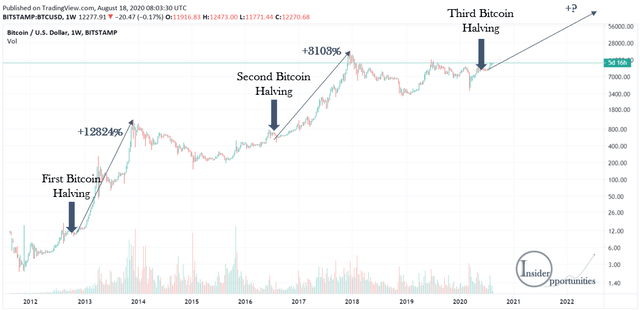 Bitcoin BTC halving impact on price
