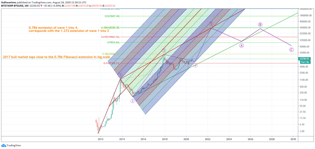 Bitcoin BTC long term price trend