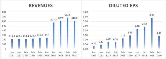 Hooker [HOFT] - EPS & Revenue Growth