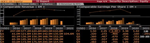 Hooker EPS Estimates for FY21