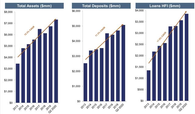 Southside Balance Sheet Growth