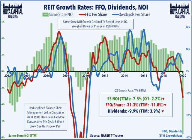 reits growth rate