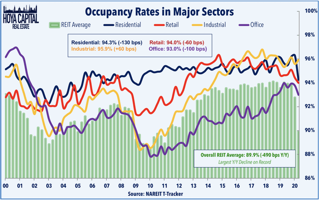 real estate occupancy