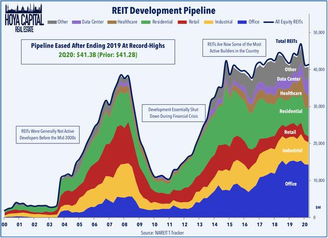 reit development pipeline