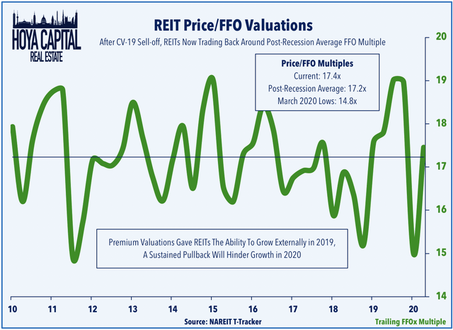 REIT FFO valuations