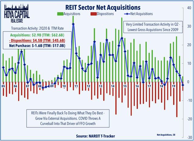 net acquisitions 2020
